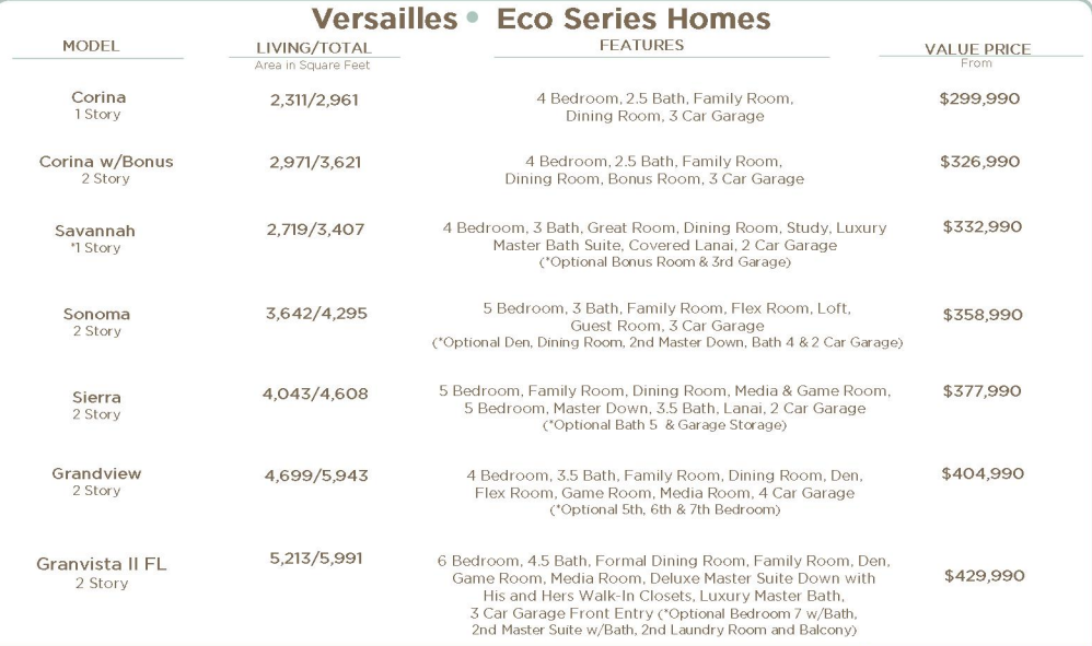 Versailles Sanford Home Prices